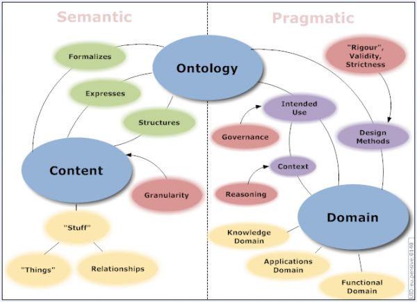 A Basic Guide to Ontologies - OSF Wiki