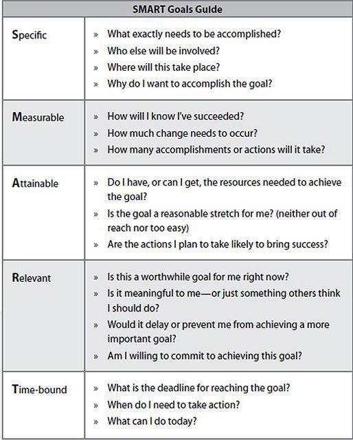 25+ best Smart action plan ideas on Pinterest   Smart goal setting ...