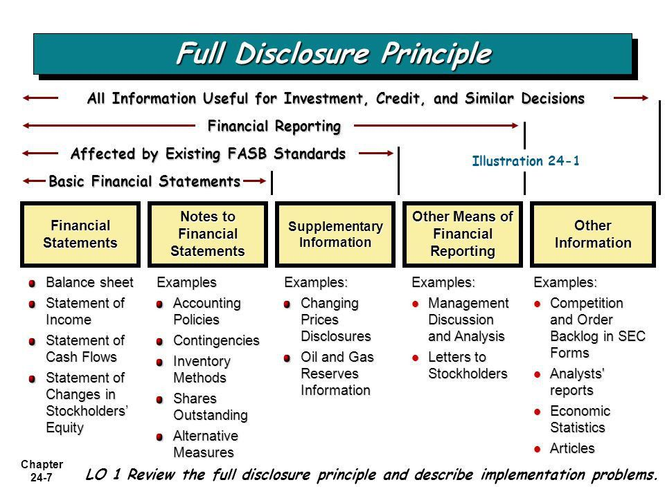 FULL DISCLOSURE IN FINANCIAL REPORTING - ppt video online download