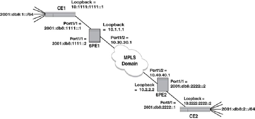 Configuration example for IPv6 over MPLS