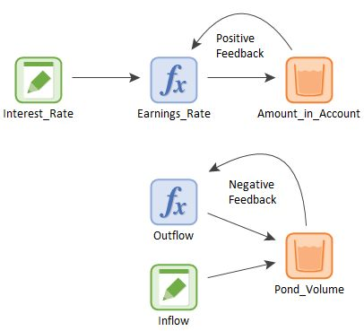 Types of Feedback Loops