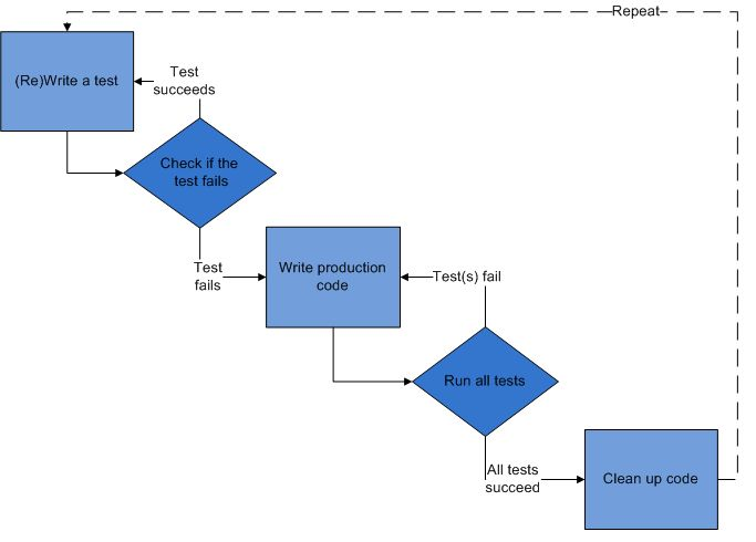 Test-driven development and unit testing with examples in C++
