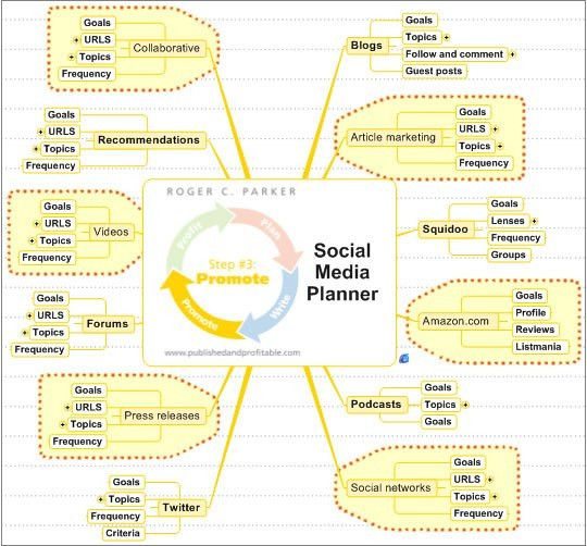 Social media marketing helps you write your book and get published ...