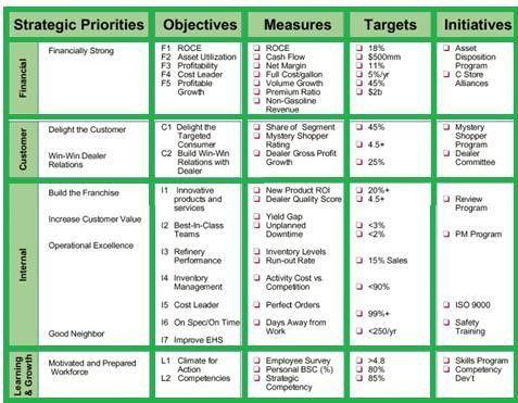 Balanced Scorecard: Components, Example - StudiousGuy