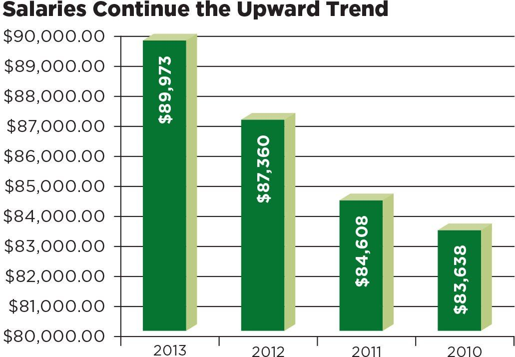 Redmond's 2013 IT Salary Survey: Upward Mobility -- Redmondmag.com