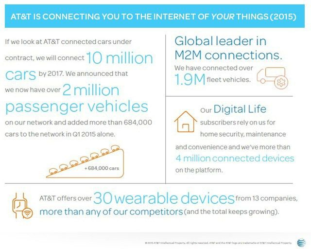 Connecting You to the Internet of Things - AT&T People | Planet ...