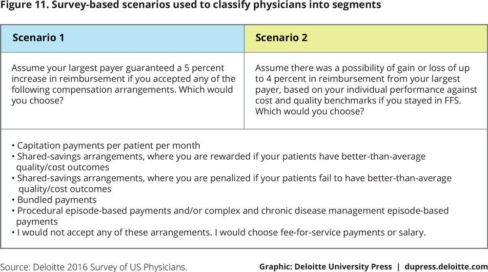 Shifting to value-based care models: Are doctors ready? | Deloitte ...