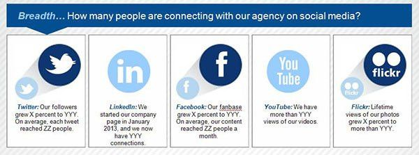 Customize Your Own Amazing Social Media Report Infographic