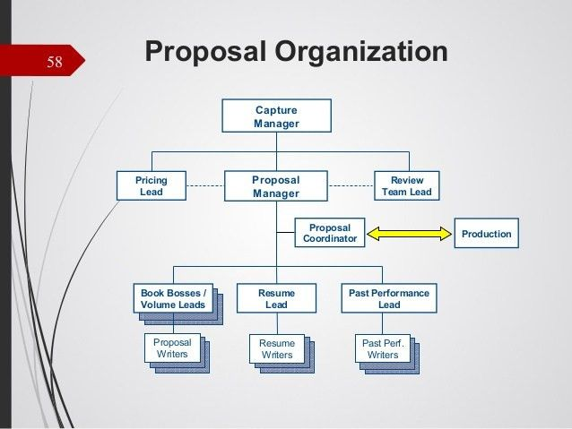 Business Development for Small Government Contracting Companies