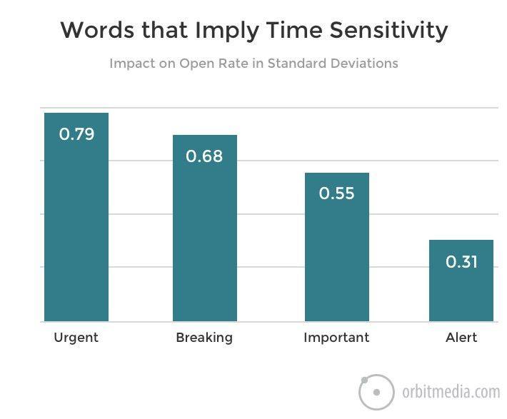 131 Words That Increase Web Traffic | Orbit Media Studios