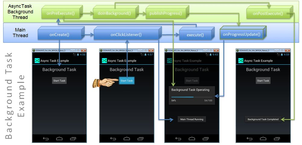 Android AsyncTask Method Flow — Don Cowan