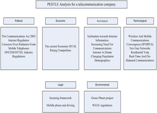 Best 25+ Pest analysis definition ideas on Pinterest | Pestel ...
