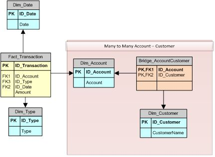 Optimize Many-to-Many Calculation in DAX with SUMMARIZE and Cross ...