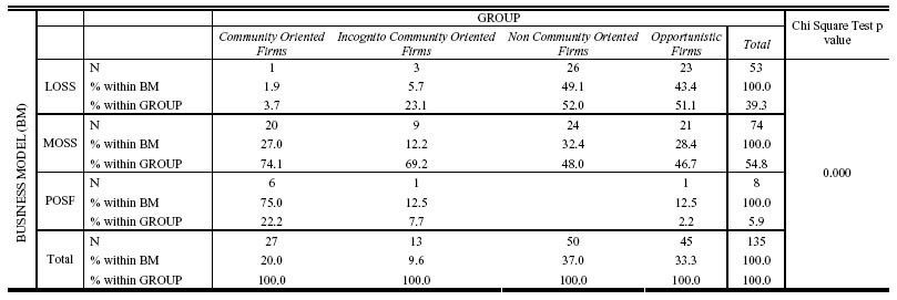 Intrinsic vs. extrinsic incentives in profit–oriented firms ...