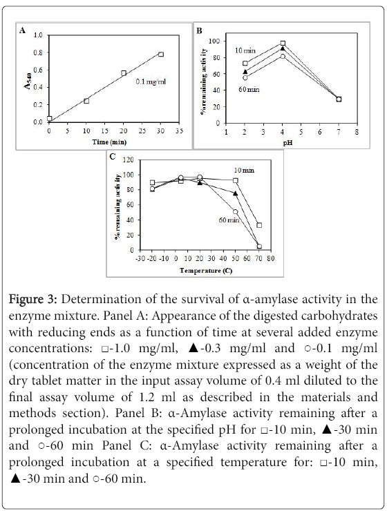 Protease, Amylase and Lactase Enzyme Stability in Gastroval...
