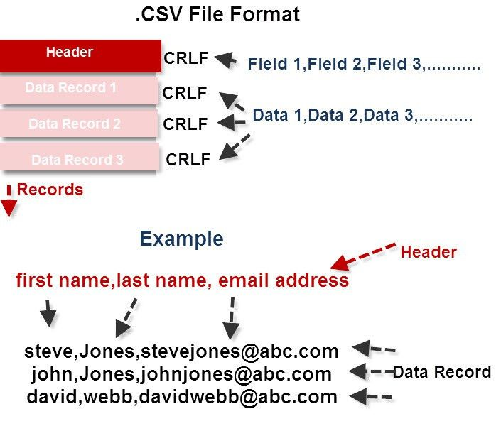 Importing and Exporting Email Contacts- CSV files and Formats