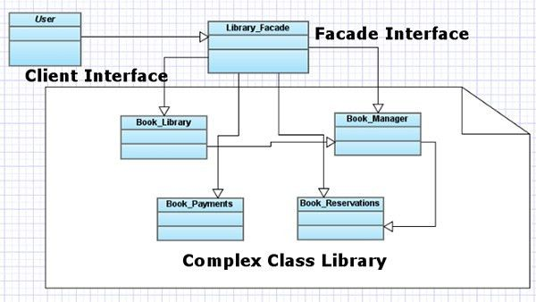PHP Master   Manage Complexity with the Facade Pattern
