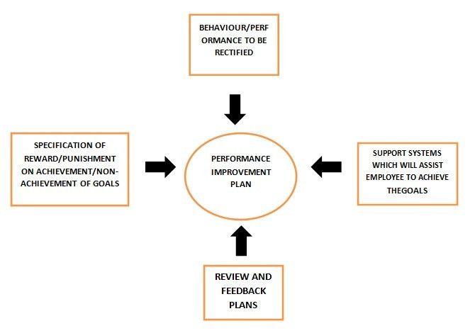 Performance Improvement Plan Definition | Human Resources(HR ...
