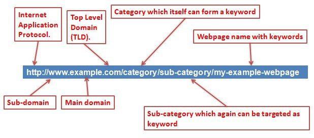 SEO Friendly URL Structure – Mystery Resolved - KVR Web Tech Pvt Ltd