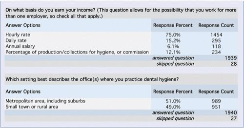 Annual salary survey - Registered Dental Hygienist
