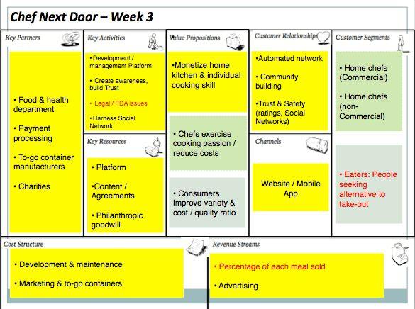 Business Model Canvas – Week 3 | chefnextdoor