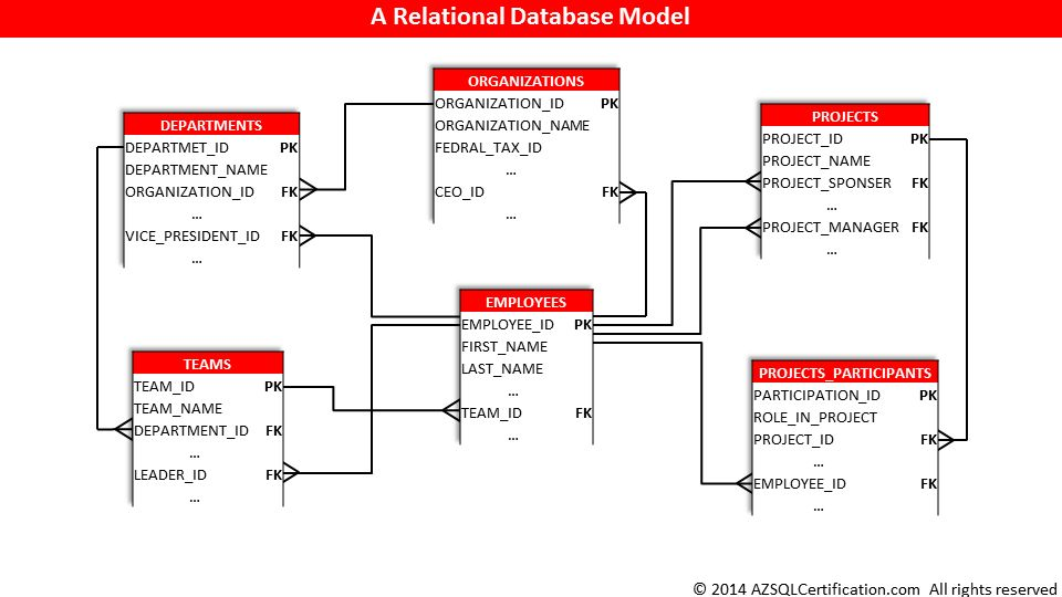 What is a Relational Database? | AZ SQL Certification