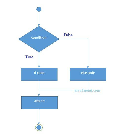 JavaScript if - javatpoint