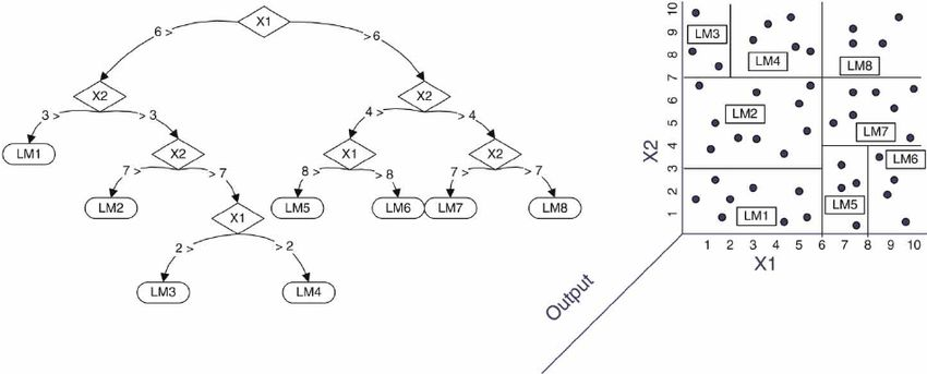 Example of a M5 model tree (Models 1 – 7 are linear regression ...
