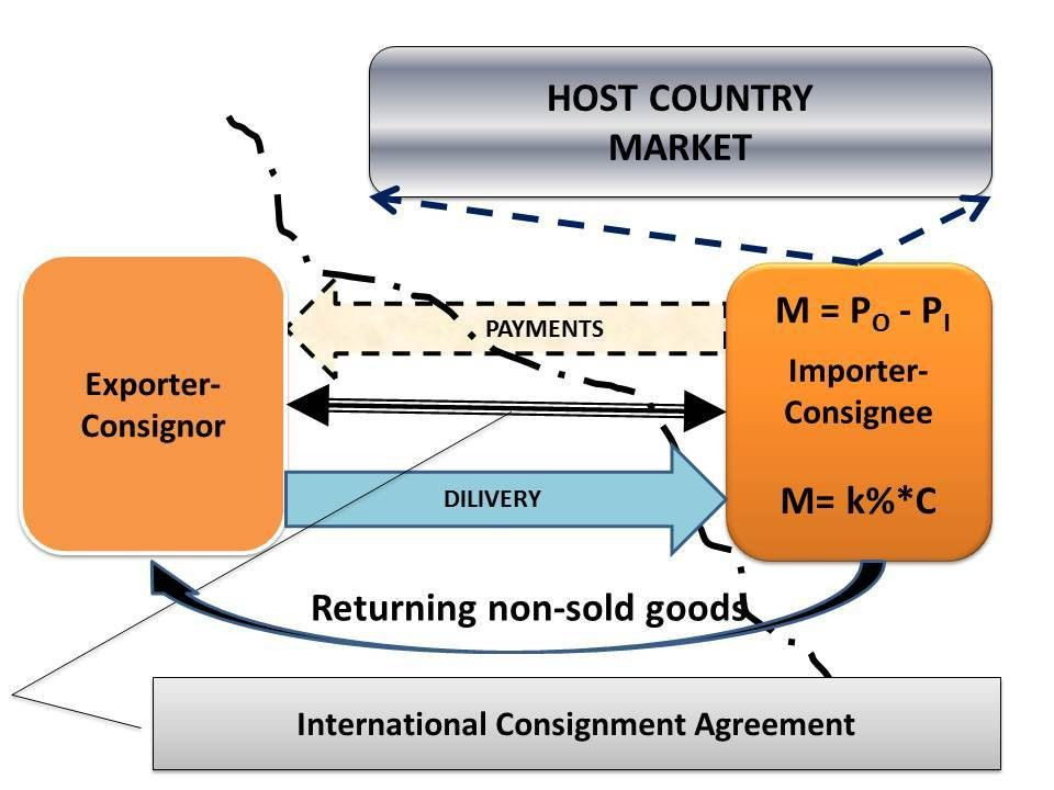 International Consignment Agreement - Supply Chain Management ...