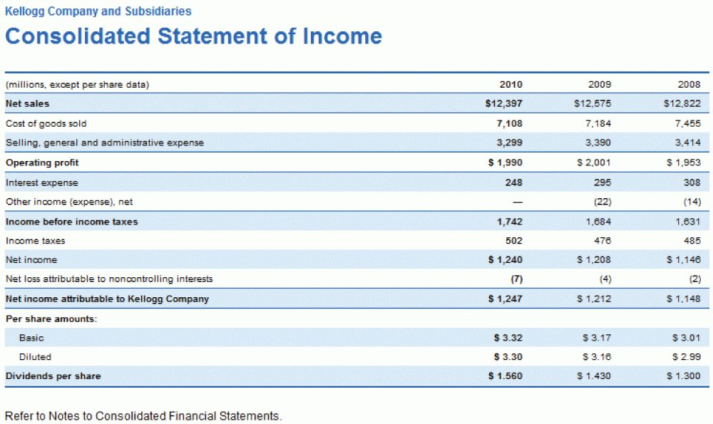 income-statement-for-Advanced Financial Statement Analysis Templates