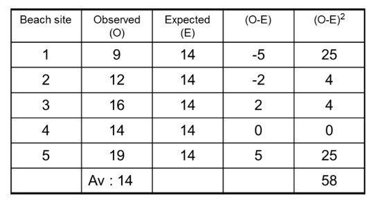 Chi Squared Test | tutor2u Geography