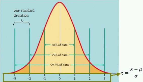 Understanding Normal Distribution - Finance Train