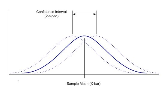 Statistical Intervals Part 1 - Confidence Intervals | ProPharma Group