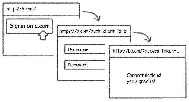 Demystifying Social APIs: OAuth2 & Simple XHR 2 | Web Resources ...
