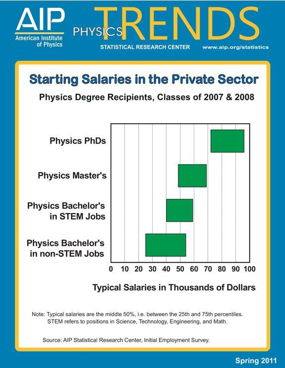 What Can You Do with a Physics Degree?