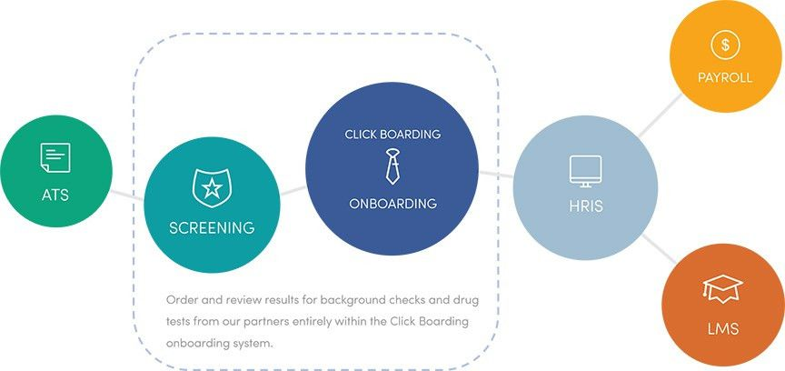 Easy Onboarding System Integrations | Click Boarding