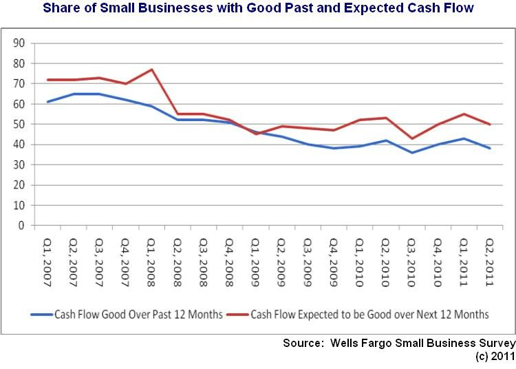 Chart: Small Business Still Not Expecting Strong Cash Flow