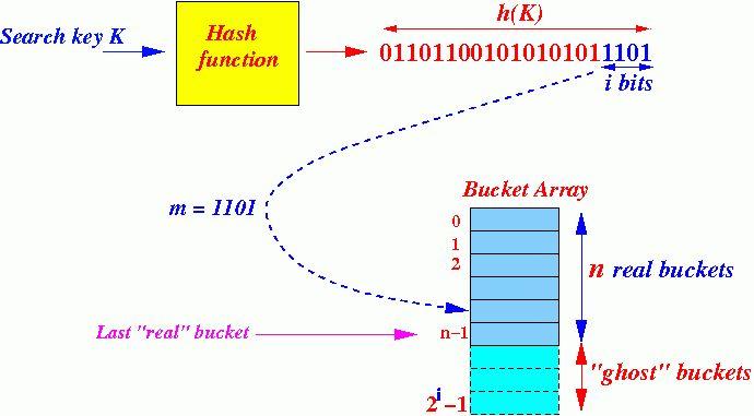 lin-hash01.gif