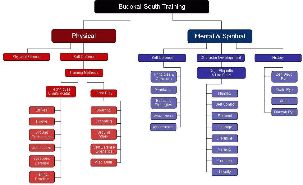 Training Flow Chart - Budokai South