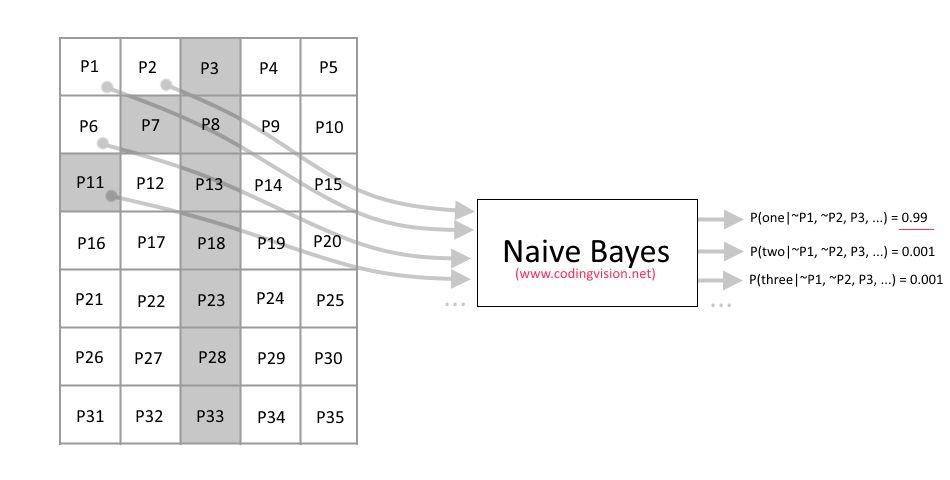 C# Naive Bayes Basic OCR (w/ Example) | coding.vision