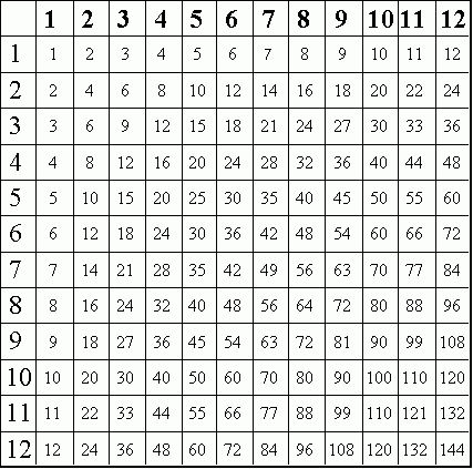 Printable Multiplication Tables Worksheets | Pin Free ...