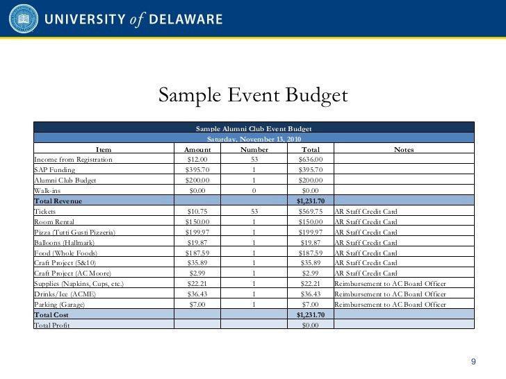 Alumni Club Events and Budgeting