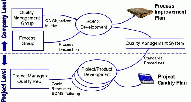 Quality Planning | Quality Plan | Software Quality Management ...