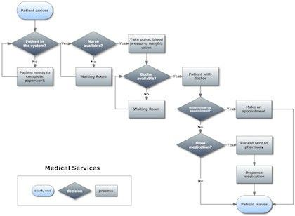 Best Photos of OpenOffice Flow Chart Template - Computer Flow ...