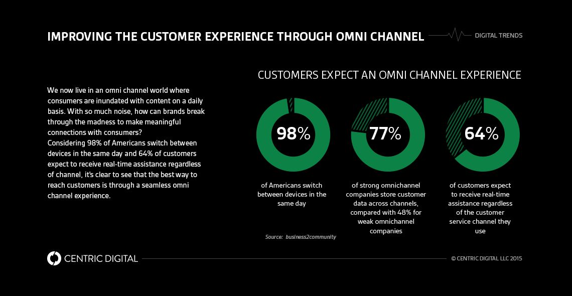 3 Examples of Omni Channel Experience in Traditional Business ...