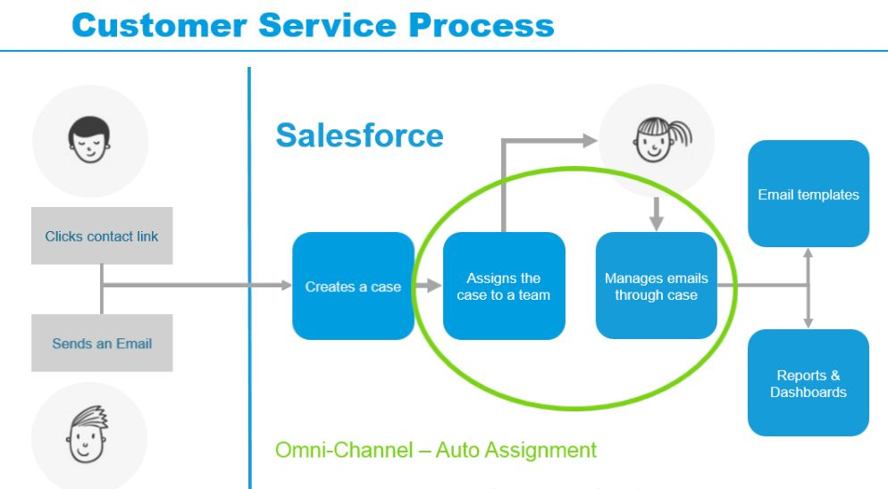 Customer Service Project Case Study