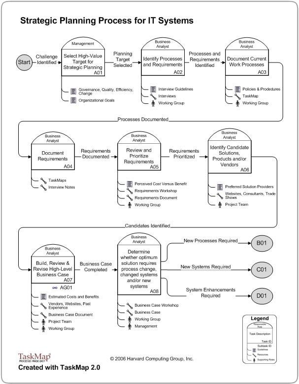 Strategic Planning Process Template