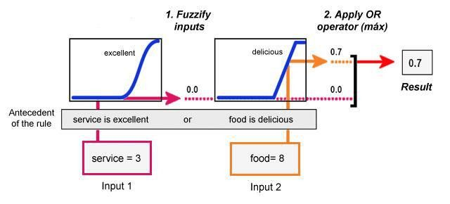 eMathTeacher: Mamdani's fuzzy inference method - Mamdani Step 1