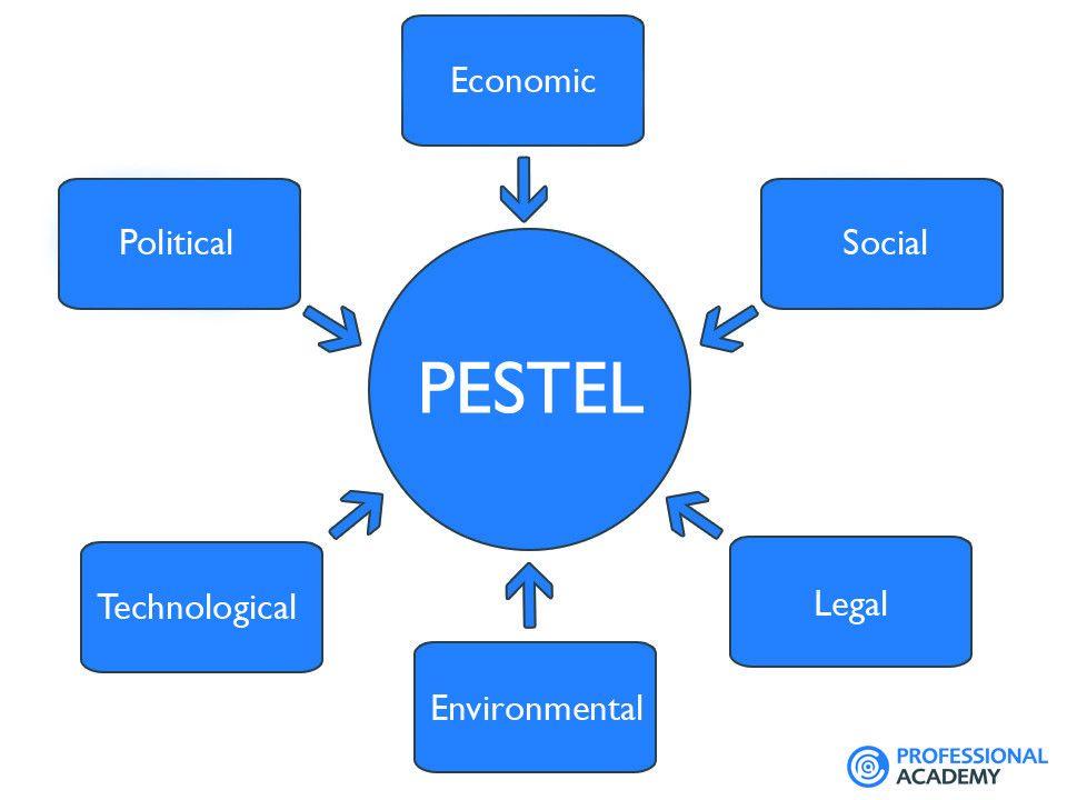 Marketing Theories - PESTEL Analysis