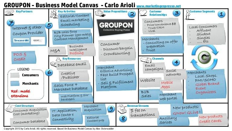 Groupon Business Model Canvas
